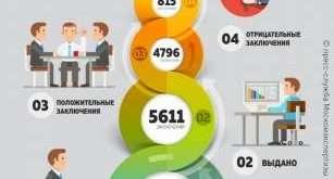 За 8 месяцев 2020 года выдано почти 5000 положительных заключений по проектам по всей Москве